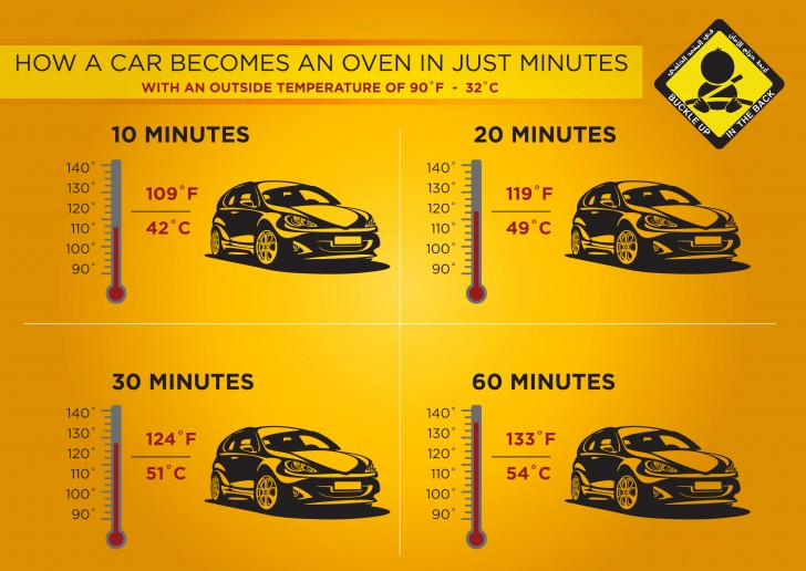 how a car becomes an oven infographic. Black Bedroom Furniture Sets. Home Design Ideas