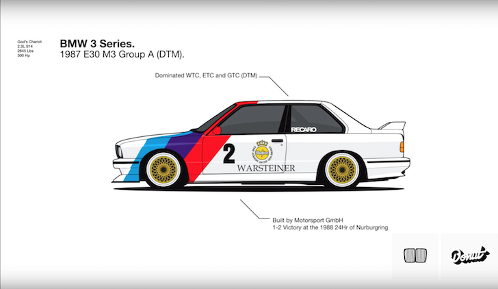 Evolution of the BMW 3 Series Donut Media 02