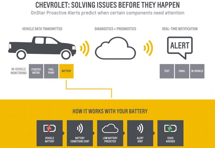Chevrolet_Onstar_Diagnostics