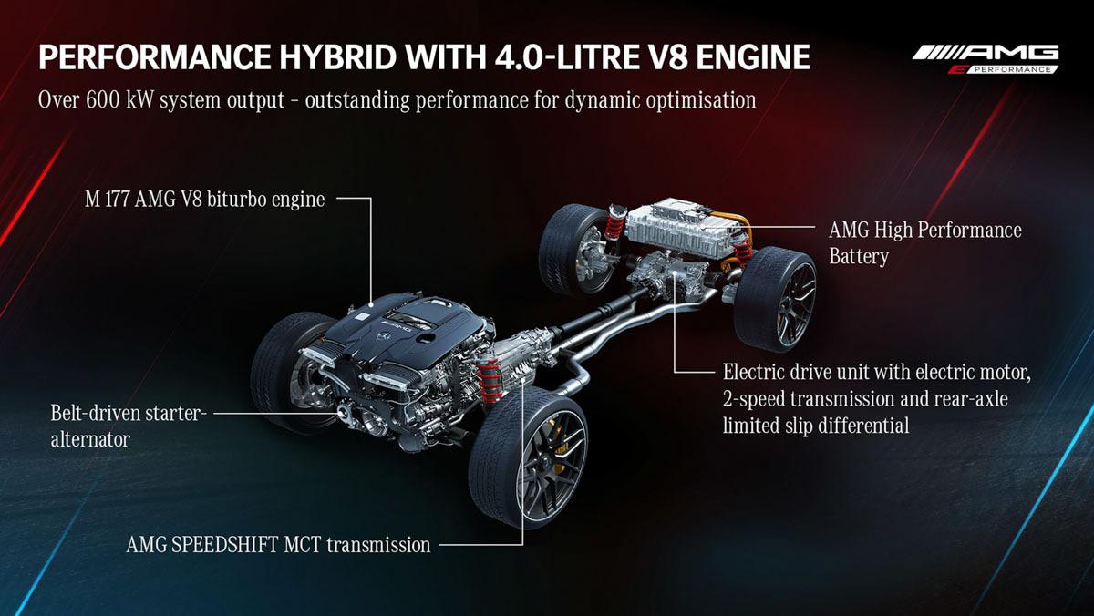 Mercedes-AMG-E-Performance-12
